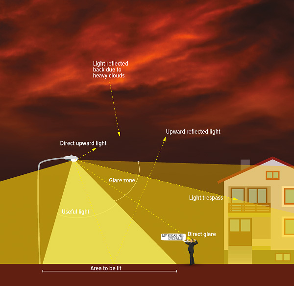 Remarkable Light Pollution Wiring Cloud Strefoxcilixyz