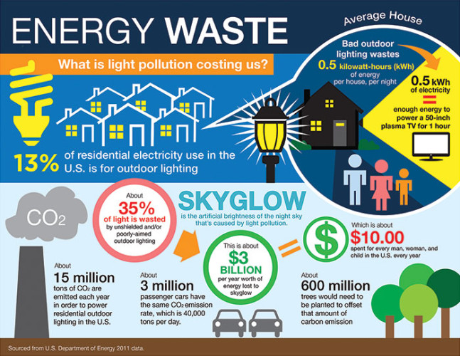 Light Pollution Wastes Energy and Money Image