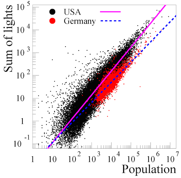 "Total light emission from cities in Germany and the USA compared to community population. Figure 5 from ""High-Resolution Imagery of Earth at Night: New Sources, Opportunities and Challenges."""