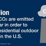 15 Million Tons of Carbon Dioxide Emitted Each Year On Residential Outdoor Lighting in the U.S.